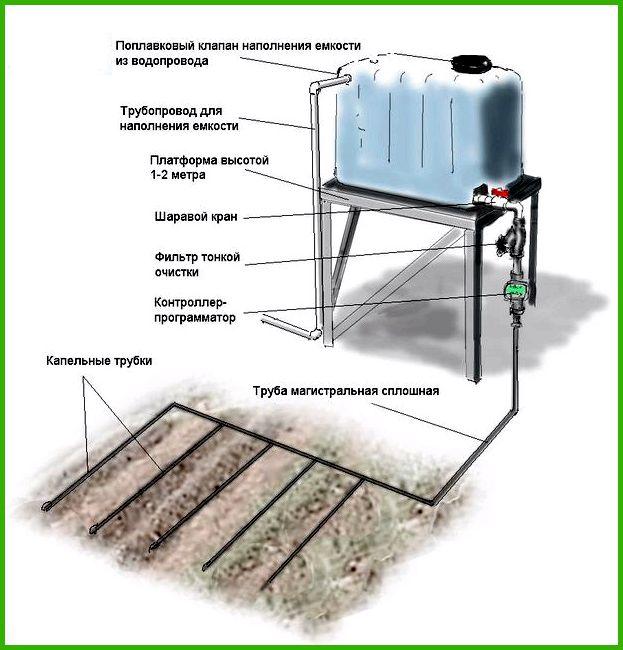 Система капельного полива своими руками   Азбука садовода