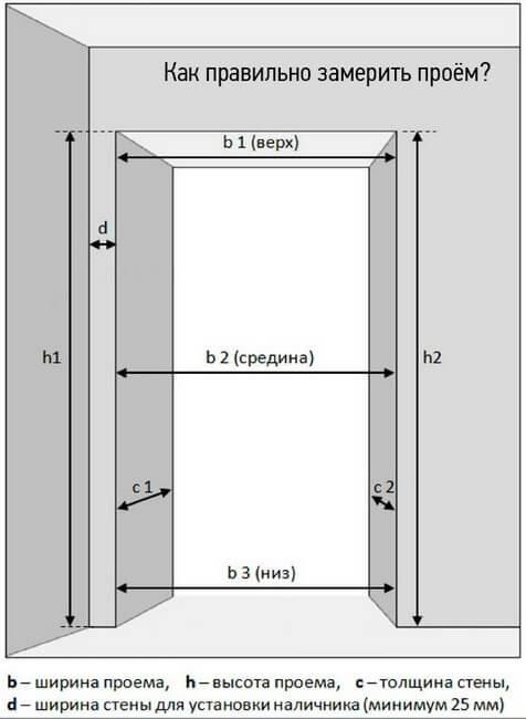 монтажный проем для дверей определение размеров дверного